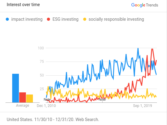 Google Trend line over the last decade on impact investments