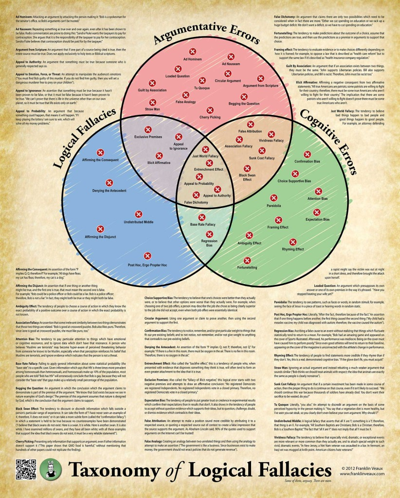 Taxonomy of Logical Fallacies Poster.